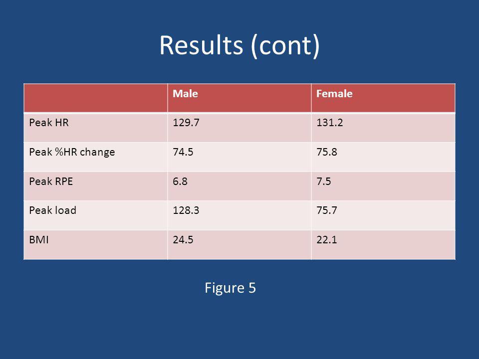 Results (cont) MaleFemale Peak HR129.7131.2 Peak %HR change74.575.8 Peak RPE6.87.5 Peak load128.375.7 BMI24.522.1 Figure 5