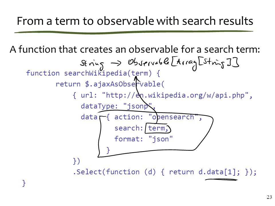 From a term to observable with search results A function that creates an observable for a search term: function searchWikipedia(term) { return $.ajaxA