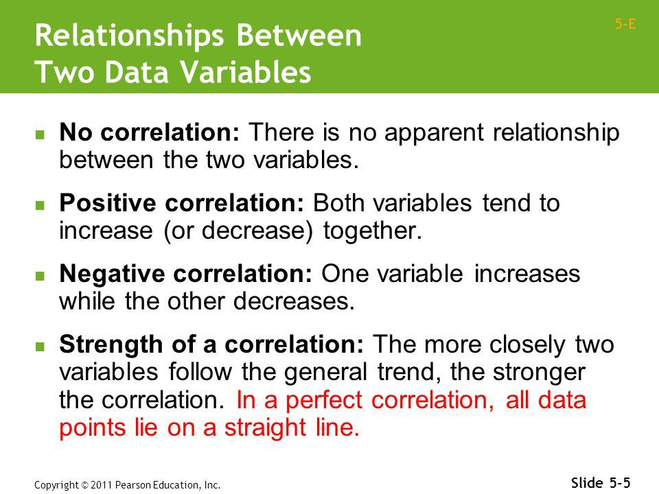 5-E 4-6 Slide 5-6 Correlation - Visually