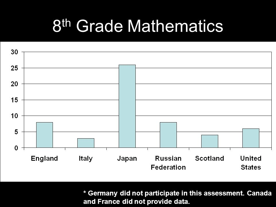 8 th Grade Mathematics * Germany did not participate in this assessment. Canada and France did not provide data.