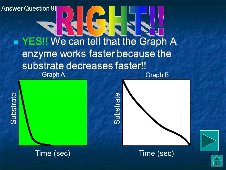 Graph A Graph B Nope, not this one.