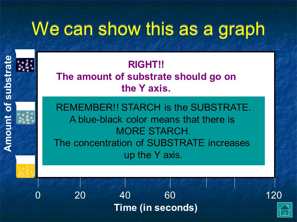 We can show this as a graph Time (in seconds) 0406012020 What should go on the Y-axis.