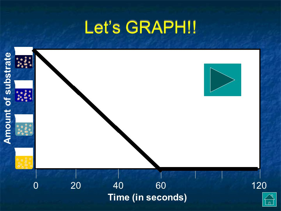 We can show this as a graph Time (in seconds) 0406012020 RIGHT!.