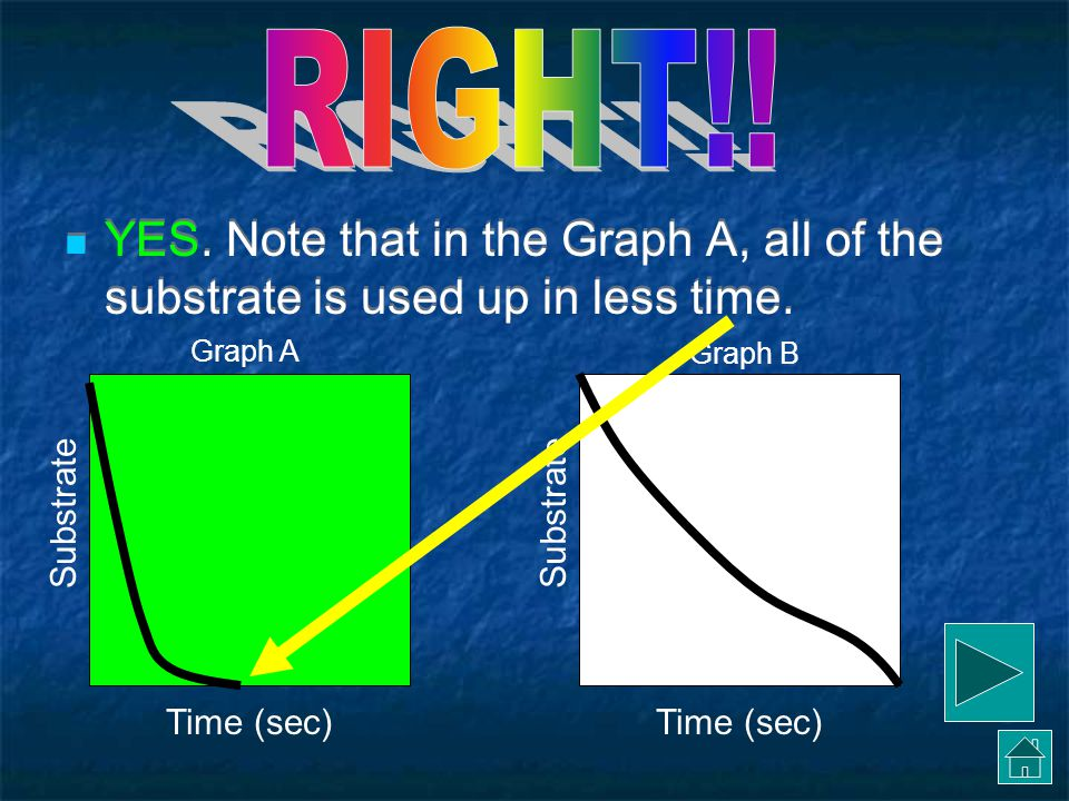 No.Note that in Graph A, all of the substrate is used up in less time.