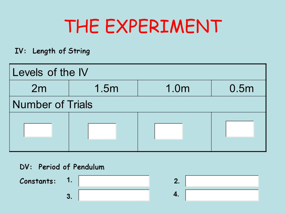 THE EXPERIMENT Levels of the IV 2m 1.5m 1.0m 0.5m Number of Trials IV: Length of String DV: Period of Pendulum Constants: 1.