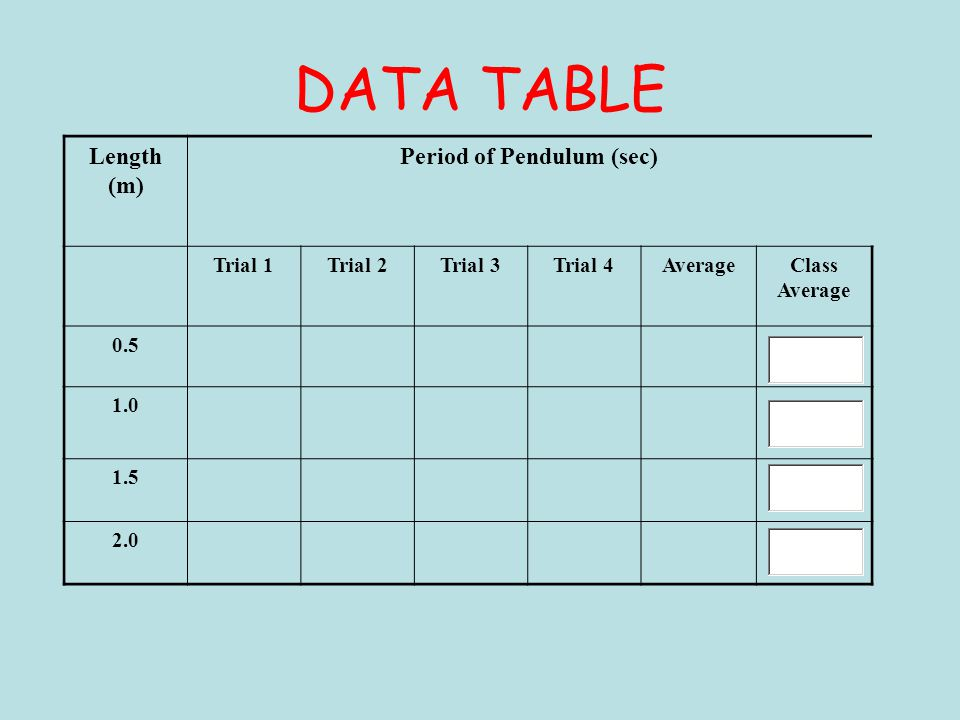DATA TABLE Length (m) Period of Pendulum (sec) Trial 1Trial 2Trial 3Trial 4AverageClass Average 0.5 1.0 1.5 2.0