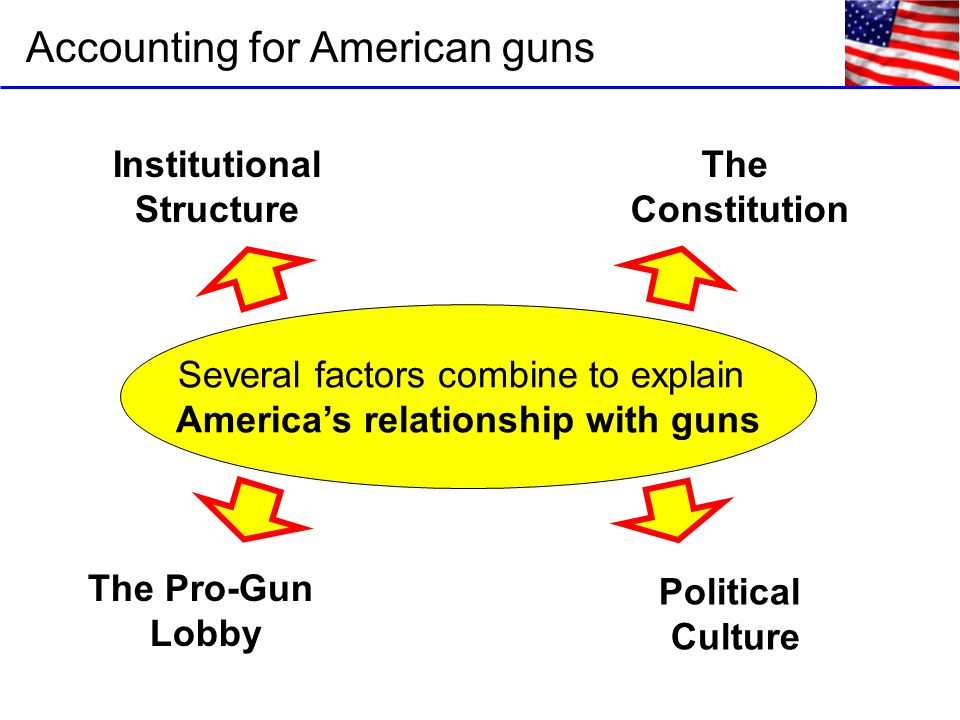 Accounting for American guns Several factors combine to explain America's relationship with guns Institutional Structure The Pro-Gun Lobby Political Culture The Constitution