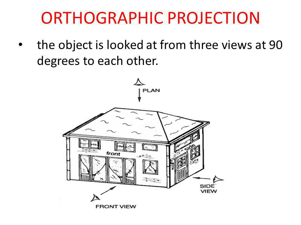 ORTHOGRAPHIC PROJECTION – 3 VIEWS 1.Plan 2.Front View 3.Side View (or End View)