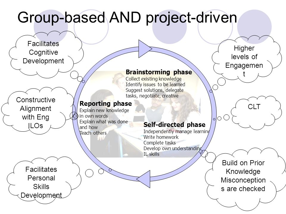 Group-based AND project-driven Brainstorming phase Collect existing knowledge Identify issues to be learned Suggest solutions, delegate tasks, negotiate, creative Self-directed phase Independently manage learning Write homework Complete tasks Develop own understanding IL skills Reporting phase Explain new knowledge in own words Explain what was done and how Teach others Higher levels of Engagemen t Build on Prior Knowledge Misconception s are checked Facilitates Cognitive Development Constructive Alignment with Eng ILOs Facilitates Personal Skills Development CLT