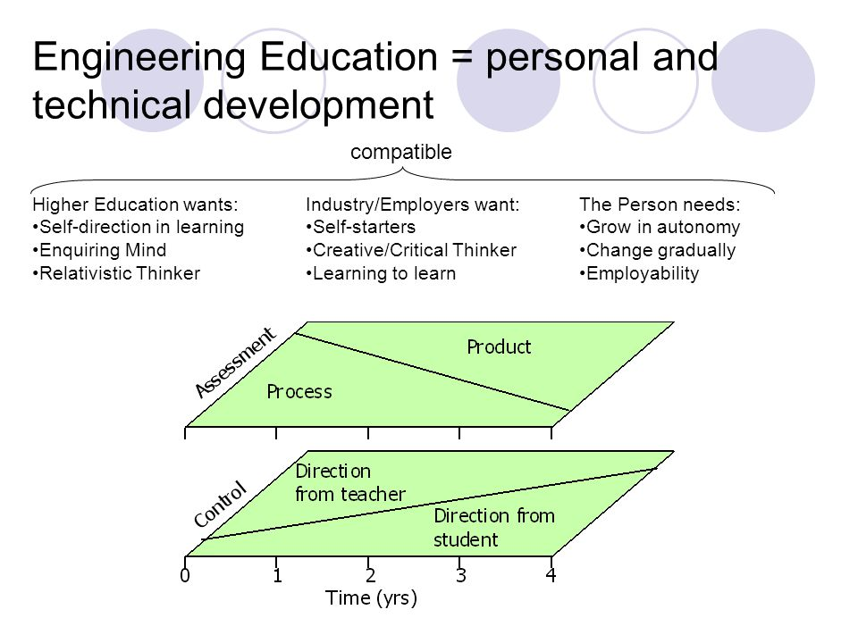 Engineering Education = personal and technical development Higher Education wants: Self-direction in learning Enquiring Mind Relativistic Thinker Indu