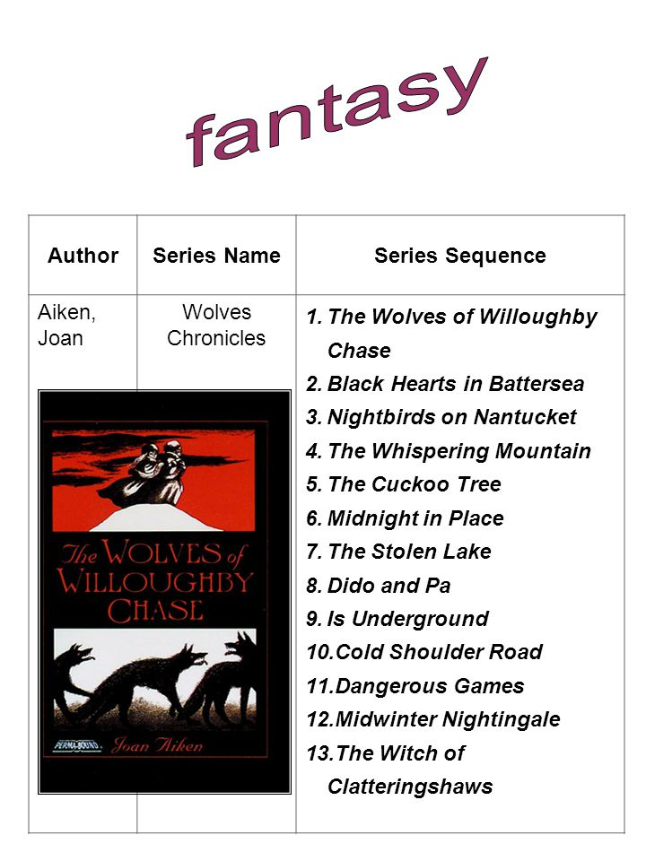 AuthorSeries NameSeries Sequence Aiken, Joan Wolves Chronicles 1.The Wolves of Willoughby Chase 2.Black Hearts in Battersea 3.Nightbirds on Nantucket 4.The Whispering Mountain 5.The Cuckoo Tree 6.Midnight in Place 7.The Stolen Lake 8.Dido and Pa 9.Is Underground 10.Cold Shoulder Road 11.Dangerous Games 12.Midwinter Nightingale 13.The Witch of Clatteringshaws