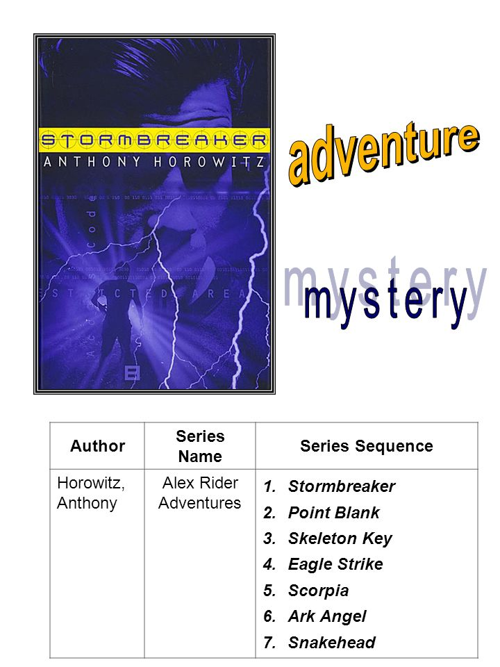 Author Series Name Series Sequence Horowitz, Anthony Alex Rider Adventures 1.Stormbreaker 2.Point Blank 3.Skeleton Key 4.Eagle Strike 5.Scorpia 6.Ark Angel 7.Snakehead