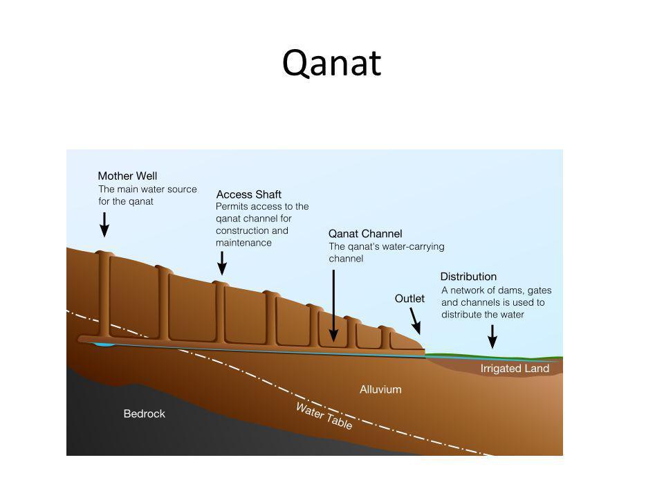 Qanat