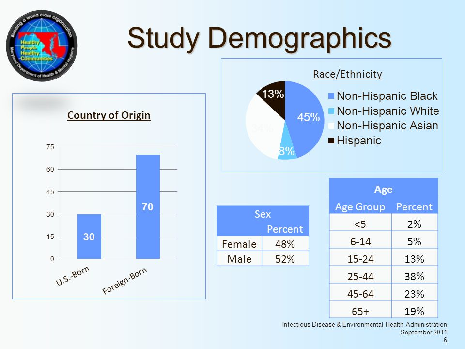 Infectious Disease & Environmental Health Administration September 2011 6 Study Demographics Country of Origin U.S.-Born Foreign-Born Age Age GroupPercent <52% 6-145% 15-2413% 25-4438% 45-6423% 65+19% Sex Percent Female48% Male52%