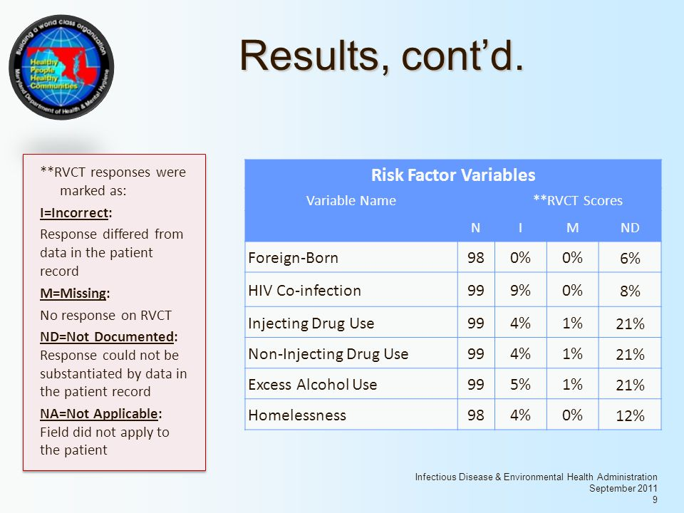 Infectious Disease & Environmental Health Administration September 2011 9 Results, cont'd. Risk Factor Variables Variable Name **RVCT Scores NIMND For