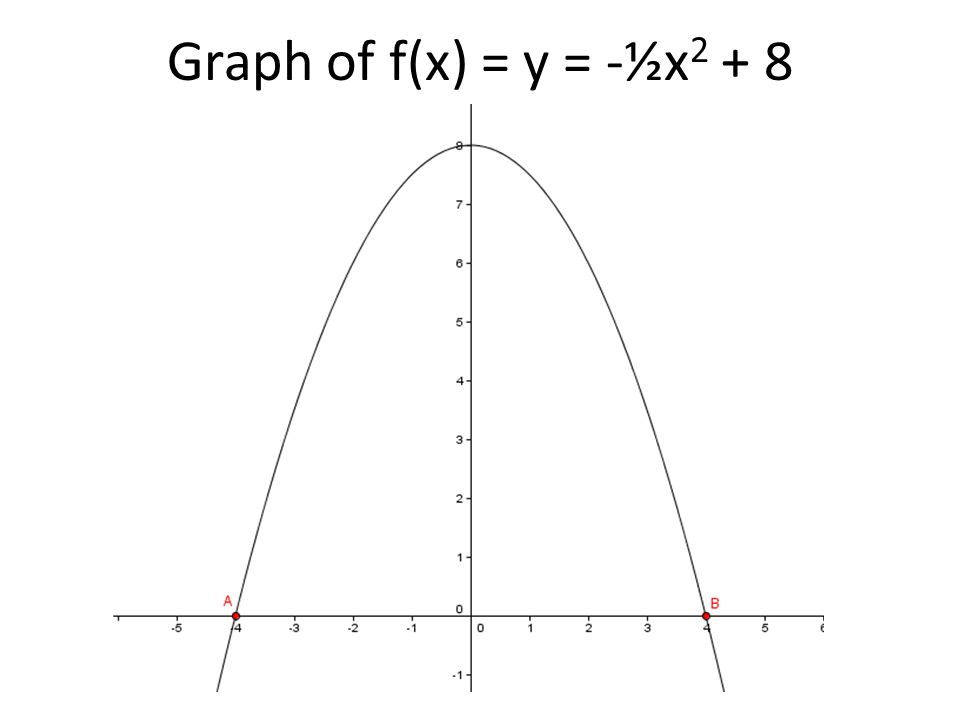 Graph of f(x) = y = -½x 2 + 8