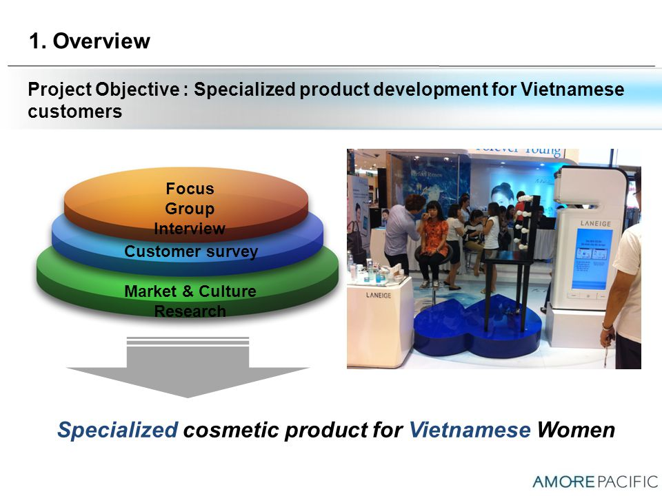 1. Overview Project Objective : Specialized product development for Vietnamese customers Market & Culture Research Customer survey Focus Group Intervi
