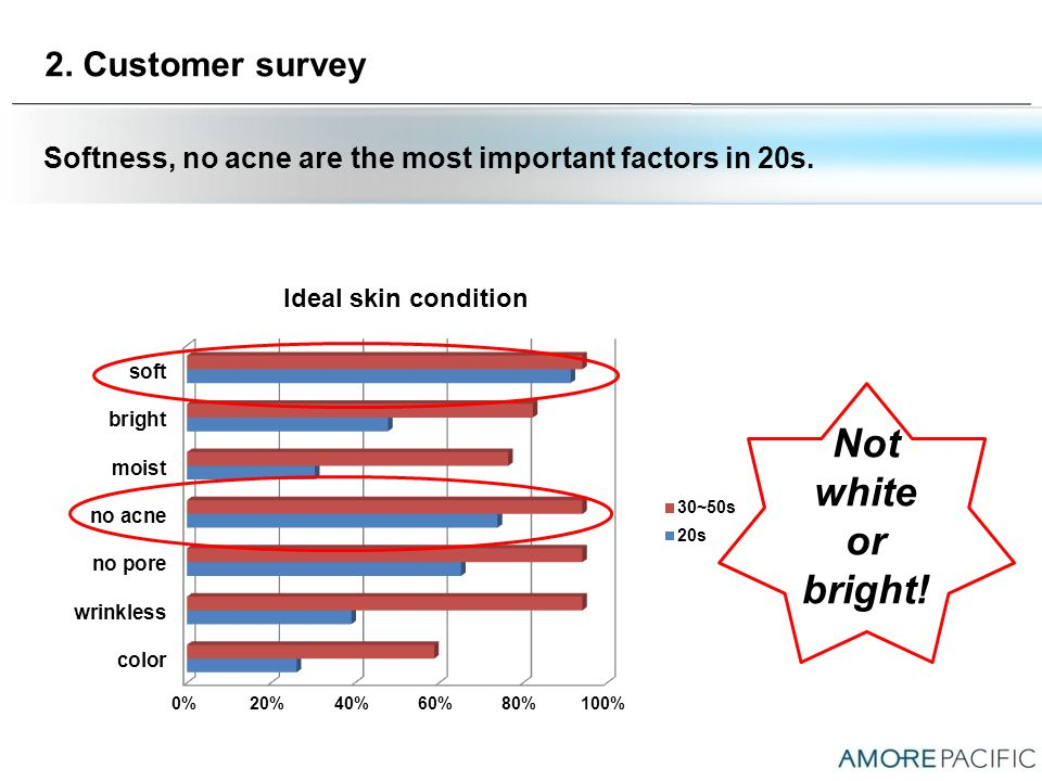 2. Customer survey Softness, no acne are the most important factors in 20s. Not white or bright!