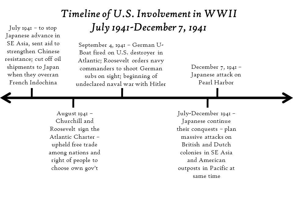 Timeline of U.S.