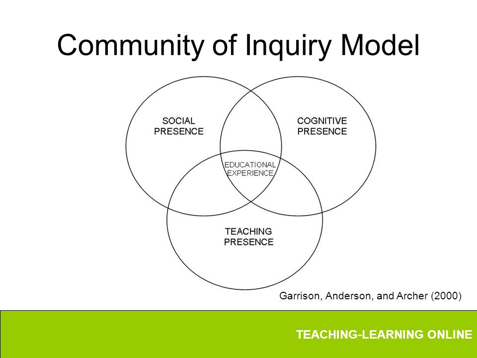 TEACHING-LEARNING ONLINE Community of Inquiry Model Garrison, Anderson, and Archer (2000)
