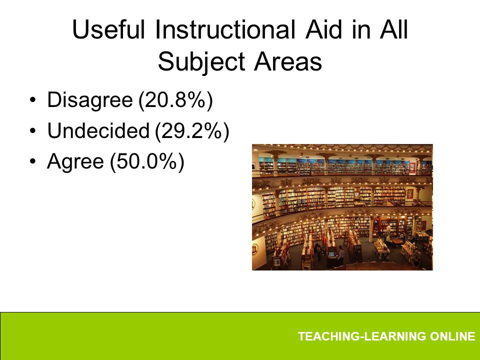 TEACHING-LEARNING ONLINE Useful Instructional Aid in All Subject Areas Disagree (20.8%) Undecided (29.2%) Agree (50.0%)