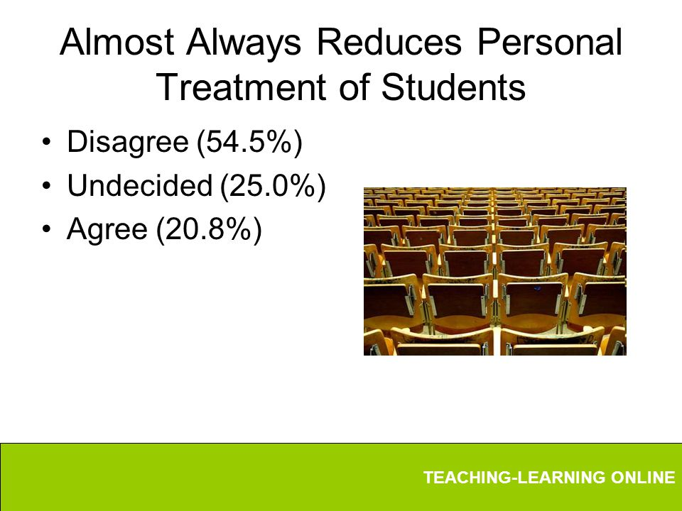 TEACHING-LEARNING ONLINE Almost Always Reduces Personal Treatment of Students Disagree (54.5%) Undecided (25.0%) Agree (20.8%)