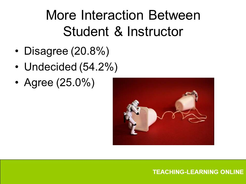 TEACHING-LEARNING ONLINE More Interaction Between Student & Instructor Disagree (20.8%) Undecided (54.2%) Agree (25.0%)