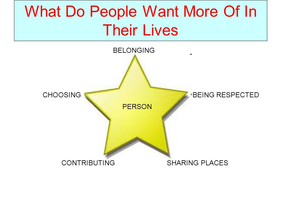 What Do People Want More Of In Their Lives PERSON CHOOSING CONTRIBUTINGSHARING PLACES BEING RESPECTED BELONGING