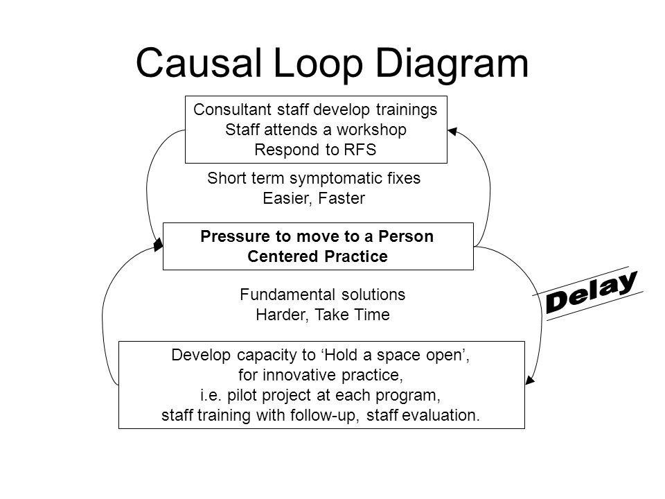 Causal Loop Diagram Consultant staff develop trainings Staff attends a workshop Respond to RFS Pressure to move to a Person Centered Practice Develop