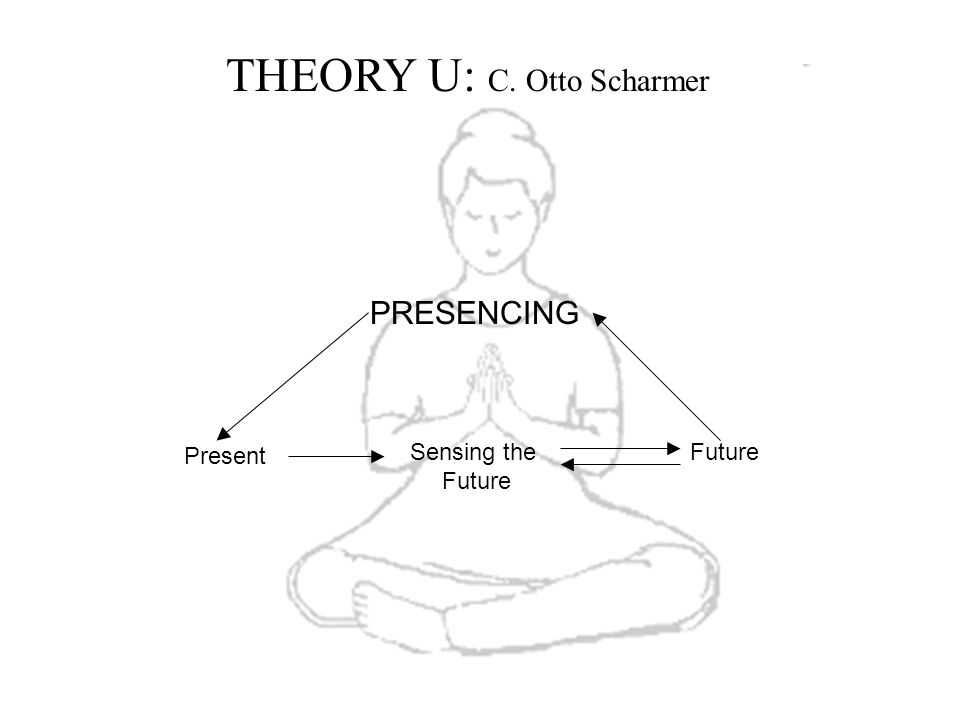 THEORY U: C. Otto Scharmer PRESENCING Present Sensing the Future