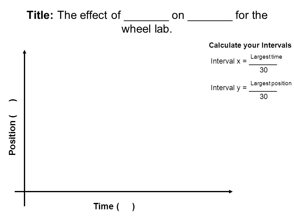 Title: The effect of _______ on _______ for the wheel lab.