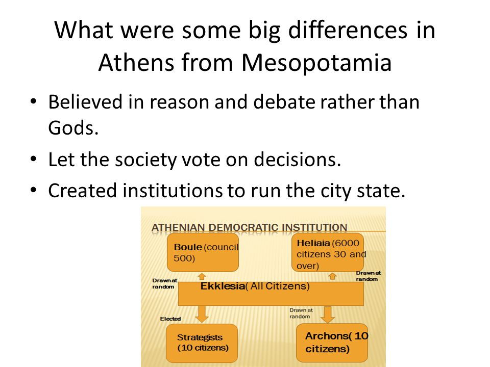 What were some big differences in Athens from Mesopotamia Believed in reason and debate rather than Gods.