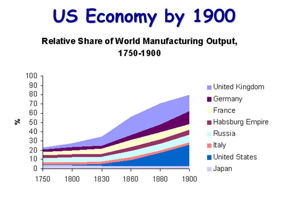 US Economy by 1900