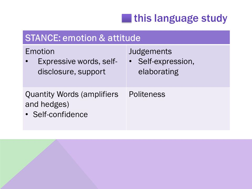 this language study STANCE: emotion & attitude Emotion Expressive words, self- disclosure, support Judgements Self-expression, elaborating Quantity Words (amplifiers and hedges) Self-confidence Politeness