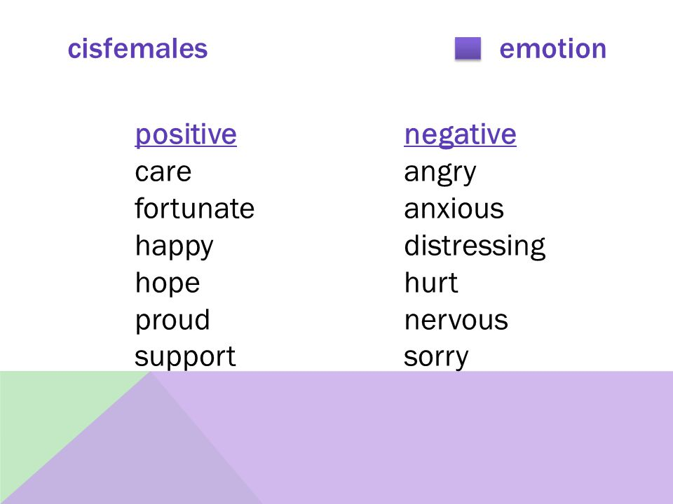 cisfemales emotion positive negative careangry fortunateanxious happydistressing hope hurt proud nervous supportsorry