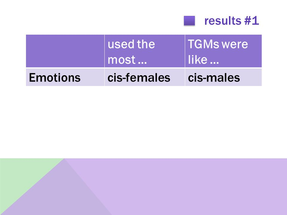results #1 used the most … TGMs were like … Emotionscis-femalescis-males