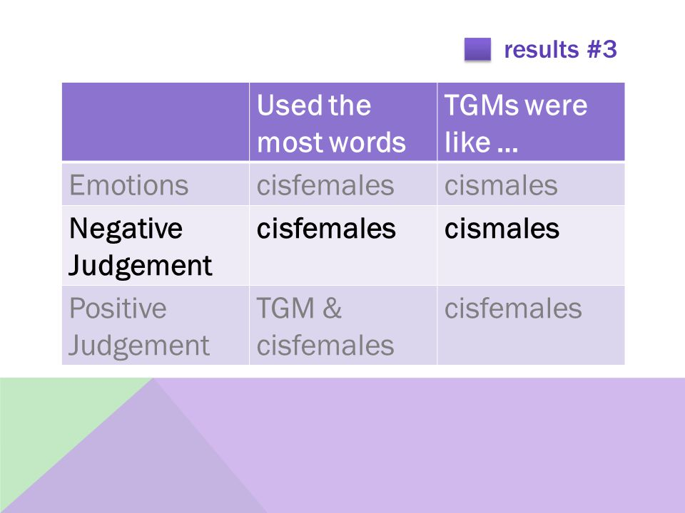 results #3 Used the most words TGMs were like … Emotionscisfemalescismales Negative Judgement cisfemalescismales Positive Judgement TGM & cisfemales cisfemales