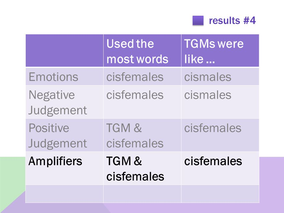 results #4 Used the most words TGMs were like … Emotionscisfemalescismales Negative Judgement cisfemalescismales Positive Judgement TGM & cisfemales cisfemales AmplifiersTGM & cisfemales cisfemales