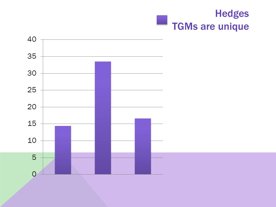 Hedges TGMs are unique