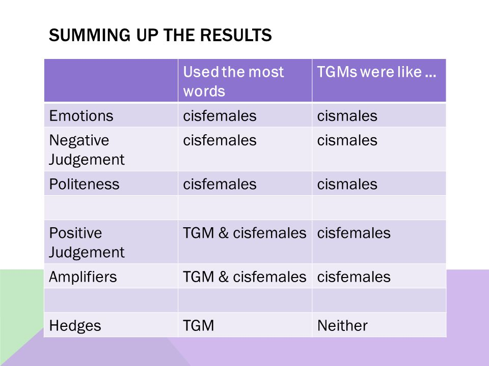 SUMMING UP THE RESULTS Used the most words TGMs were like … Emotionscisfemalescismales Negative Judgement cisfemalescismales Politenesscisfemalescismales Positive Judgement TGM & cisfemalescisfemales AmplifiersTGM & cisfemalescisfemales HedgesTGMNeither