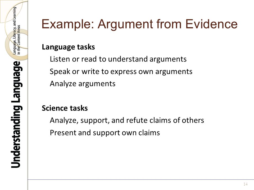 Example: Argument from Evidence Language tasks Listen or read to understand arguments Speak or write to express own arguments Analyze arguments Science tasks Analyze, support, and refute claims of others Present and support own claims 14