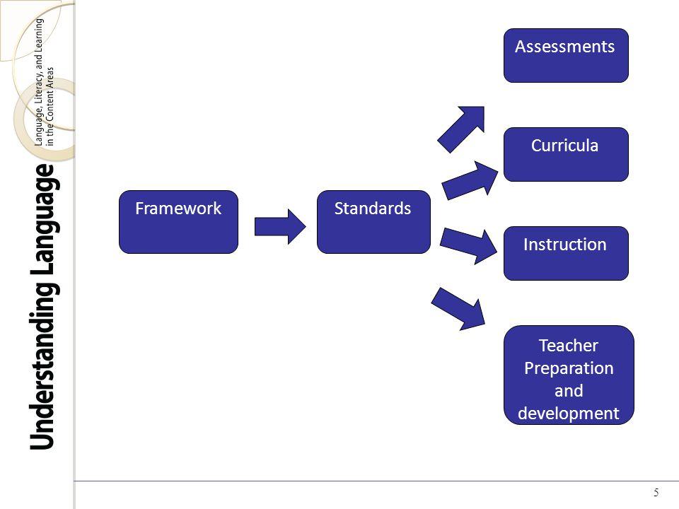5 FrameworkStandards Instruction Curricula Assessments Teacher Preparation and development