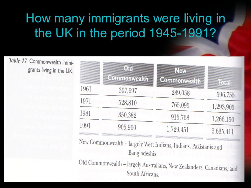 your name How many immigrants were living in the UK in the period 1945-1991?