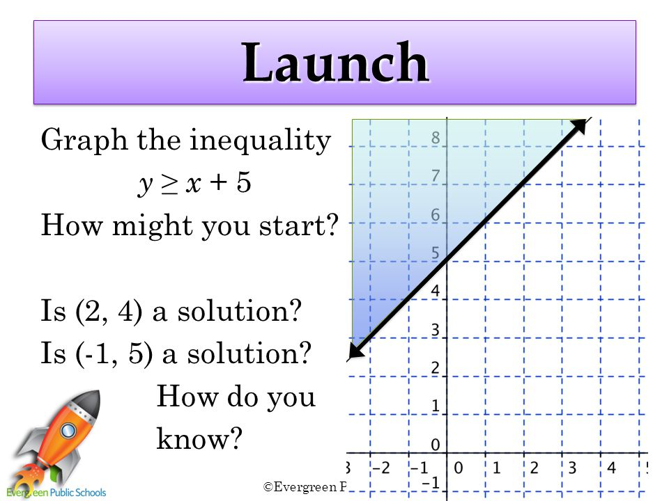 ©Evergreen Public Schools 2011 3 LaunchLaunch Graph the inequality y ≥ x + 5 How might you start.
