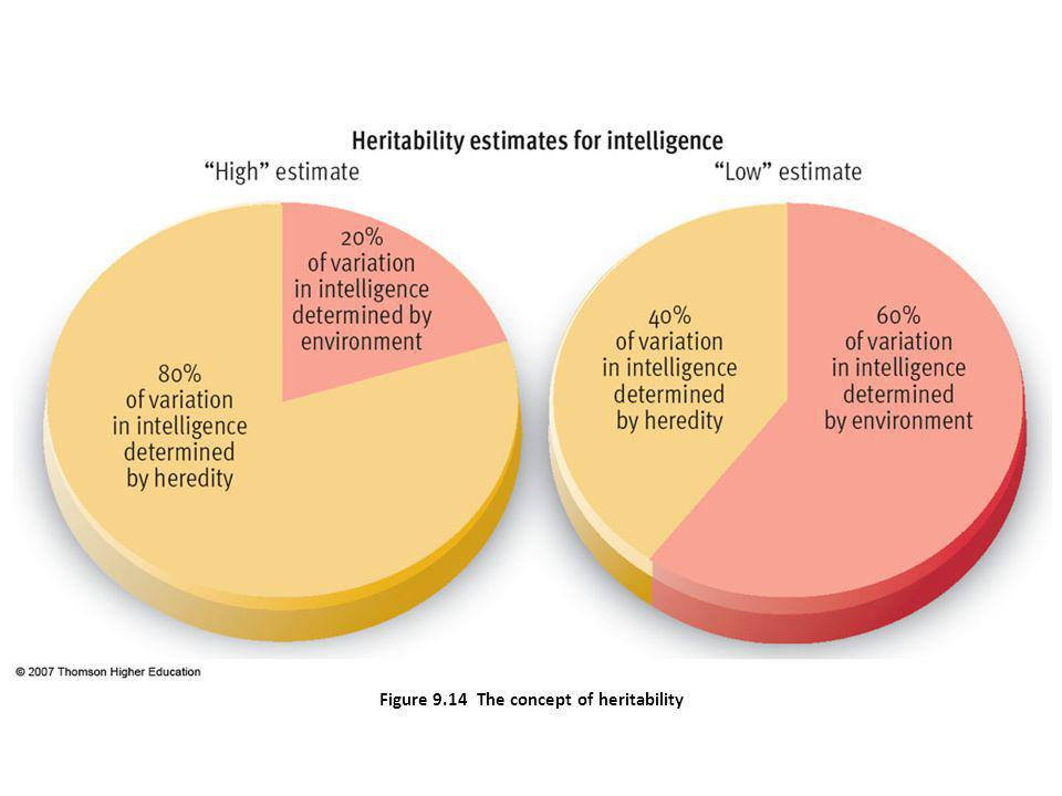 Figure 9.14 The concept of heritability