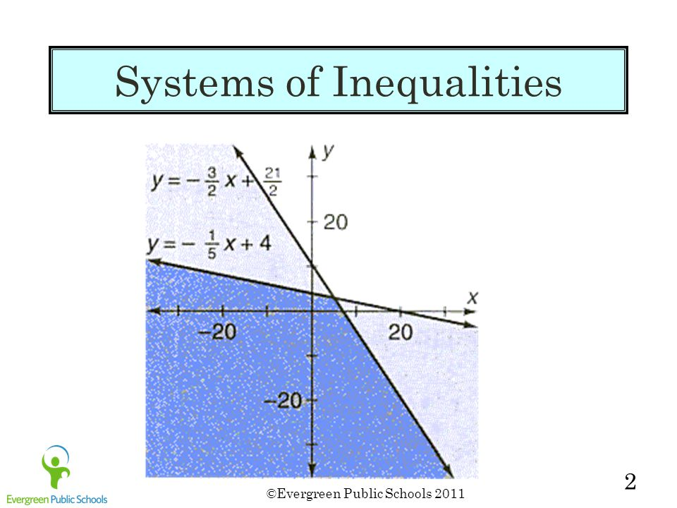 ©Evergreen Public Schools 2011 2 Systems of Inequalities
