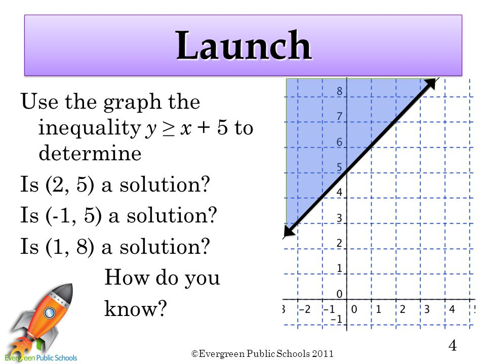 ©Evergreen Public Schools 2011 4 LaunchLaunch Use the graph the inequality y ≥ x + 5 to determine Is (2, 5) a solution? Is (-1, 5) a solution? Is (1,