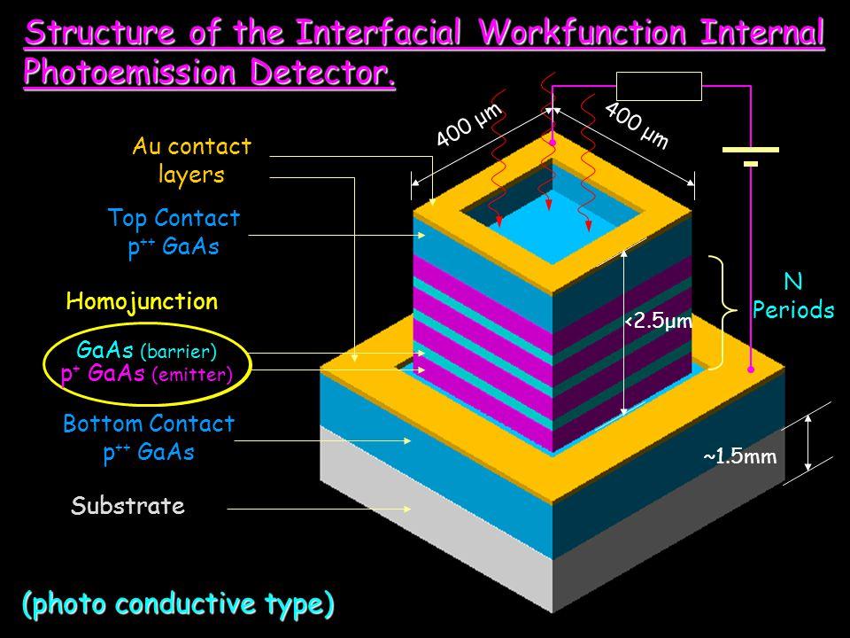Substrate Bottom Contact p ++ GaAs p + GaAs (emitter) AlGaAs (barrier) Top Contact p ++ GaAs N Periods 400 μm Structure of the Interfacial Workfunctio