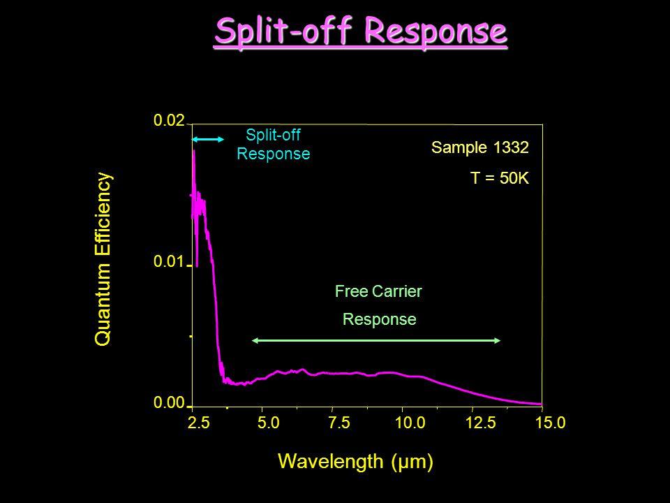 2.55.07.510.012.515.0 0.00 0.01 0.02 Split-off Response Free Carrier Response Quantum Efficiency Wavelength (µm) Sample 1332 T = 50K Split-off Respons
