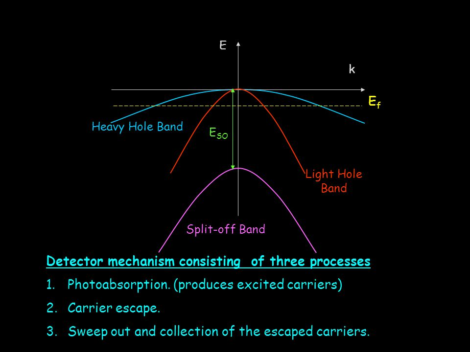 E k Heavy Hole Band Light Hole Band Split-off Band EfEf E SO Detector mechanism consisting of three processes 1. Photoabsorption. (produces excited ca